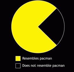 resembles pacman does not resemble pac man pie chart tshirt Resembles Pacman Does Not Resemble Pac Man Pie Graph Chart Tshirt
