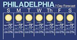 sunny forecast philadelphia t shirt Its Always Sunny In Philadelphia 7 Day Forecast T Shirt